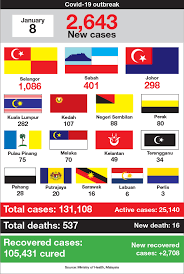Malaysia's daily Covid-19 deaths spike to record high of 16, new infections  drop to 2,643 | The Edge Markets